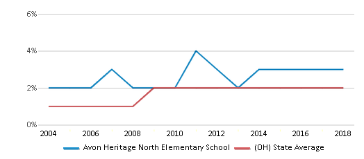 This chart display the percentage of Asian students in Avon Heritage North Elementary School and the percentage of Asian public school students in Ohio by year, with the latest 2017-18 school year data.