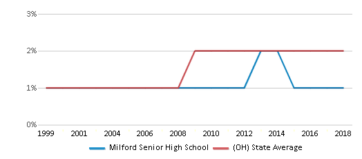 This chart display the percentage of Asian students in Milford Senior High School and the percentage of Asian public school students in Ohio by year, with the latest 2017-18 school year data.
