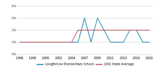 This chart display the percentage of Asian students in Longfellow Elementary School and the percentage of Asian public school students in Oklahoma by year, with the latest 2017-18 school year data.