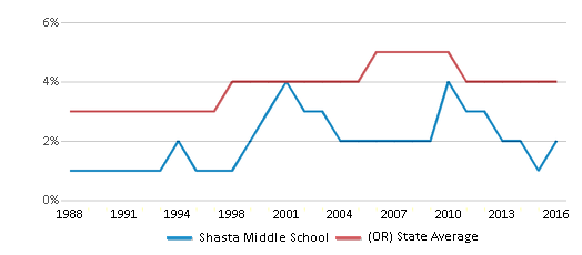 This chart display the percentage of Asian students in Shasta Middle School and the percentage of Asian public school students in Oregon by year, with the latest 2015-16 school year data.