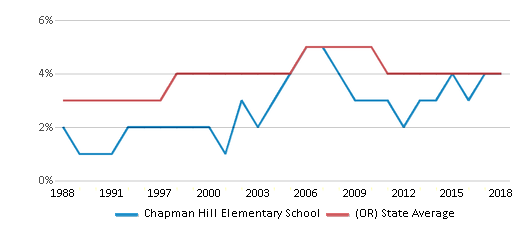 This chart display the percentage of Asian students in Chapman Hill Elementary School and the percentage of Asian public school students in Oregon by year, with the latest 2017-18 school year data.