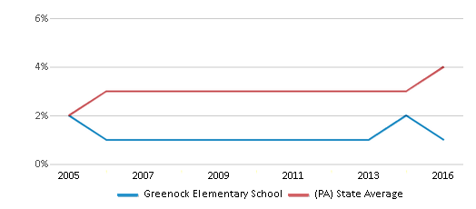 This chart display the percentage of Asian students in Greenock Elementary School and the percentage of Asian public school students in Pennsylvania by year, with the latest 2015-16 school year data.