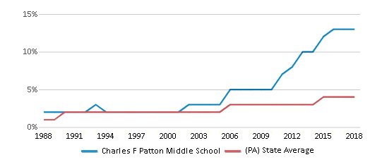 This chart display the percentage of Asian students in Charles F Patton Middle School and the percentage of Asian public school students in Pennsylvania by year, with the latest 2017-18 school year data.