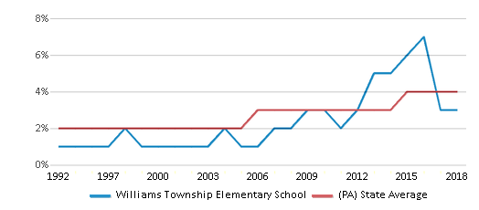 This chart display the percentage of Asian students in Williams Township Elementary School and the percentage of Asian public school students in Pennsylvania by year, with the latest 2017-18 school year data.