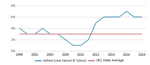 This chart display the percentage of Asian students in Alfred Lima Senior El School and the percentage of Asian public school students in Rhode Island by year, with the latest 2017-18 school year data.
