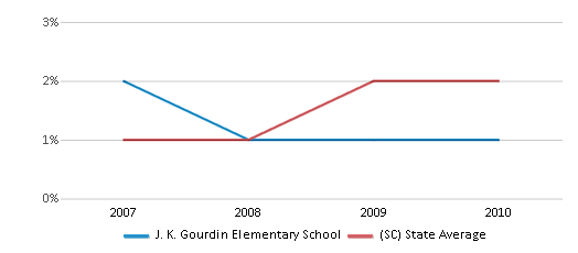 This chart display the percentage of Asian students in J. K. Gourdin Elementary School and the percentage of Asian public school students in South Carolina by year, with the latest 2009-10 school year data.