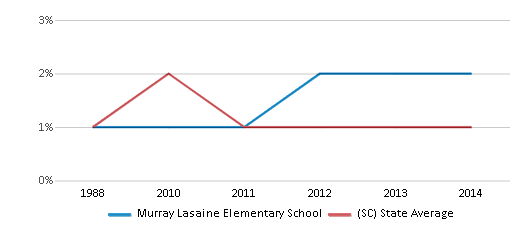 This chart display the percentage of Asian students in Murray Lasaine Elementary School and the percentage of Asian public school students in South Carolina by year, with the latest 2013-14 school year data.