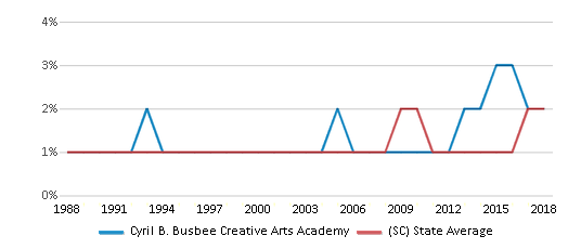 This chart display the percentage of Asian students in Cyril B. Busbee Creative Arts Academy and the percentage of Asian public school students in South Carolina by year, with the latest 2017-18 school year data.