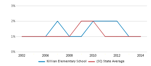 This chart display the percentage of Asian students in Killian Elementary School and the percentage of Asian public school students in South Carolina by year, with the latest 2013-14 school year data.