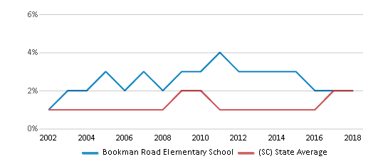 This chart display the percentage of Asian students in Bookman Road Elementary School and the percentage of Asian public school students in South Carolina by year, with the latest 2017-18 school year data.