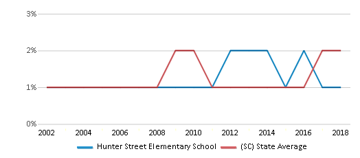 This chart display the percentage of Asian students in Hunter Street Elementary School and the percentage of Asian public school students in South Carolina by year, with the latest 2017-18 school year data.