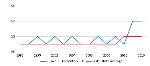 This chart display the percentage of Asian students in Lincoln Elementary - 08 and the percentage of Asian public school students in South Dakota by year, with the latest 2017-18 school year data.