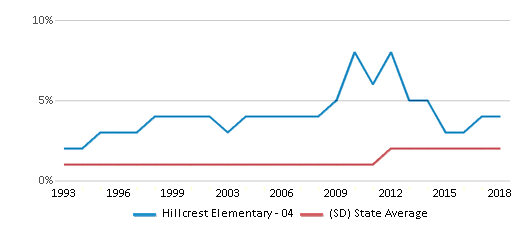 This chart display the percentage of Asian students in Hillcrest Elementary - 04 and the percentage of Asian public school students in South Dakota by year, with the latest 2017-18 school year data.