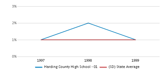 This chart display the percentage of Asian students in Harding County High School - 01 and the percentage of Asian public school students in South Dakota by year, with the latest 1998-99 school year data.