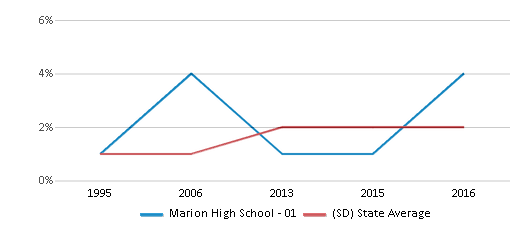 This chart display the percentage of Asian students in Marion High School - 01 and the percentage of Asian public school students in South Dakota by year, with the latest 2015-16 school year data.