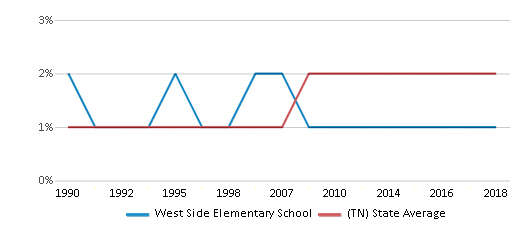 This chart display the percentage of Asian students in West Side Elementary School and the percentage of Asian public school students in Tennessee by year, with the latest 2017-18 school year data.