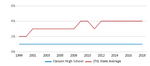 This chart display the percentage of Asian students in Canyon High School and the percentage of Asian public school students in Texas by year, with the latest 2017-18 school year data.
