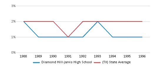 This chart display the percentage of Asian students in Diamond Hill-jarvis High School and the percentage of Asian public school students in Texas by year, with the latest 1995-96 school year data.
