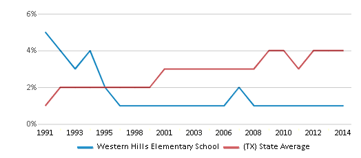 This chart display the percentage of Asian students in Western Hills Elementary School and the percentage of Asian public school students in Texas by year, with the latest 2013-14 school year data.