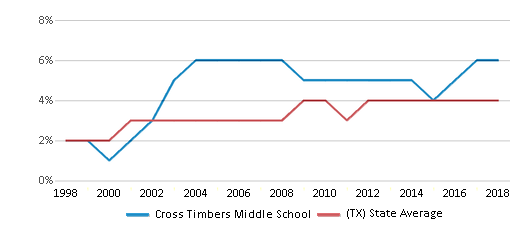 This chart display the percentage of Asian students in Cross Timbers Middle School and the percentage of Asian public school students in Texas by year, with the latest 2017-18 school year data.