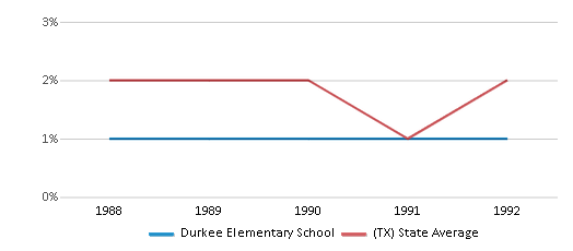 This chart display the percentage of Asian students in Durkee Elementary School and the percentage of Asian public school students in Texas by year, with the latest 1991-92 school year data.