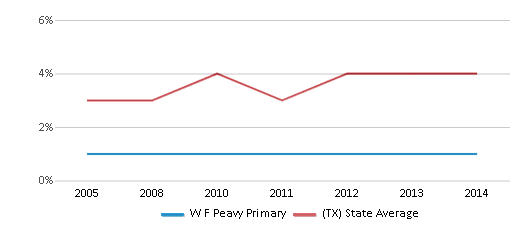 This chart display the percentage of Asian students in W F Peavy Primary and the percentage of Asian public school students in Texas by year, with the latest 2013-14 school year data.