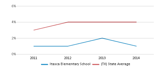 This chart display the percentage of Asian students in Itasca Elementary School and the percentage of Asian public school students in Texas by year, with the latest 2013-14 school year data.