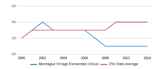 This chart display the percentage of Asian students in Montague Village Elementary School and the percentage of Asian public school students in Texas by year, with the latest 2013-14 school year data.