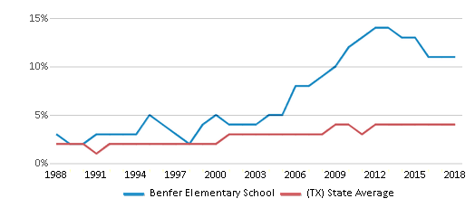 This chart display the percentage of Asian students in Benfer Elementary School and the percentage of Asian public school students in Texas by year, with the latest 2017-18 school year data.
