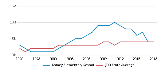 This chart display the percentage of Asian students in Camey Elementary School and the percentage of Asian public school students in Texas by year, with the latest 2017-18 school year data.