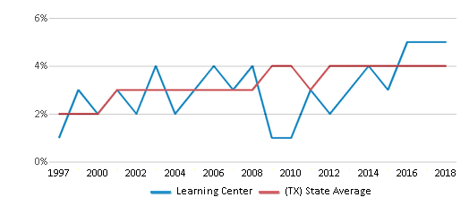 This chart display the percentage of Asian students in Learning Center and the percentage of Asian public school students in Texas by year, with the latest 2017-18 school year data.