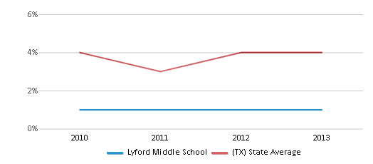 This chart display the percentage of Asian students in Lyford Middle School and the percentage of Asian public school students in Texas by year, with the latest 2012-13 school year data.
