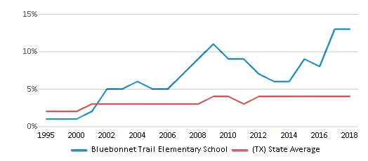This chart display the percentage of Asian students in Bluebonnet Trail Elementary School and the percentage of Asian public school students in Texas by year, with the latest 2017-18 school year data.