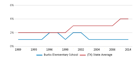 This chart display the percentage of Asian students in Burks Elementary School and the percentage of Asian public school students in Texas by year, with the latest 2013-14 school year data.