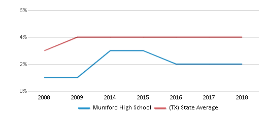 This chart display the percentage of Asian students in Mumford High School and the percentage of Asian public school students in Texas by year, with the latest 2017-18 school year data.