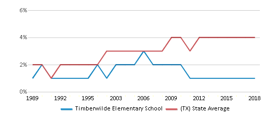 This chart display the percentage of Asian students in Timberwilde Elementary School and the percentage of Asian public school students in Texas by year, with the latest 2017-18 school year data.