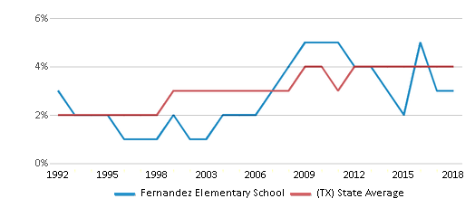 This chart display the percentage of Asian students in Fernandez Elementary School and the percentage of Asian public school students in Texas by year, with the latest 2017-18 school year data.