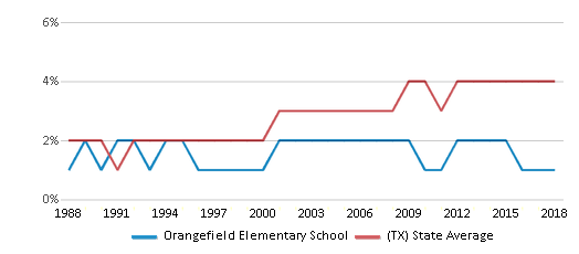 This chart display the percentage of Asian students in Orangefield Elementary School and the percentage of Asian public school students in Texas by year, with the latest 2017-18 school year data.