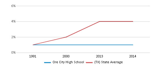 This chart display the percentage of Asian students in Ore City High School and the percentage of Asian public school students in Texas by year, with the latest 2013-14 school year data.