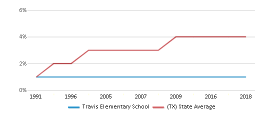This chart display the percentage of Asian students in Travis Elementary School and the percentage of Asian public school students in Texas by year, with the latest 2017-18 school year data.