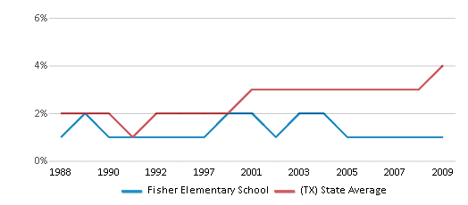 This chart display the percentage of Asian students in Fisher Elementary School and the percentage of Asian public school students in Texas by year, with the latest 2008-09 school year data.