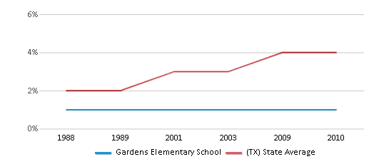 This chart display the percentage of Asian students in Gardens Elementary School and the percentage of Asian public school students in Texas by year, with the latest 2009-10 school year data.