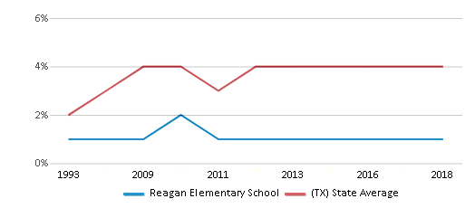 This chart display the percentage of Asian students in Reagan Elementary School and the percentage of Asian public school students in Texas by year, with the latest 2017-18 school year data.