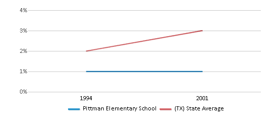This chart display the percentage of Asian students in Pittman Elementary School and the percentage of Asian public school students in Texas by year, with the latest 2000-01 school year data.