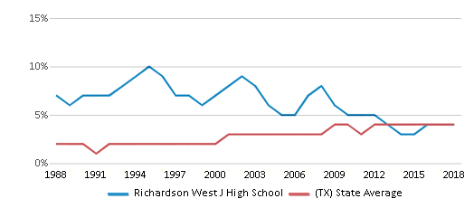 This chart display the percentage of Asian students in Richardson West J High School and the percentage of Asian public school students in Texas by year, with the latest 2017-18 school year data.