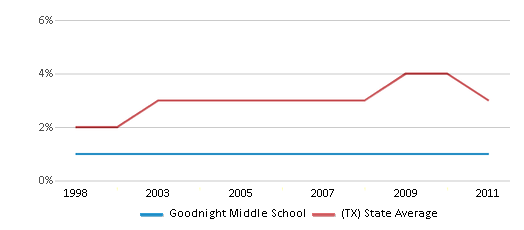 This chart display the percentage of Asian students in Goodnight Middle School and the percentage of Asian public school students in Texas by year, with the latest 2010-11 school year data.