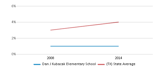 This chart display the percentage of Asian students in Dan J Kubacak Elementary School and the percentage of Asian public school students in Texas by year, with the latest 2013-14 school year data.