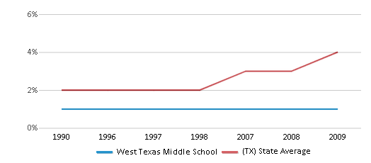 This chart display the percentage of Asian students in West Texas Middle School and the percentage of Asian public school students in Texas by year, with the latest 2008-09 school year data.