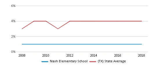 This chart display the percentage of Asian students in Nash Elementary School and the percentage of Asian public school students in Texas by year, with the latest 2017-18 school year data.