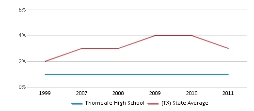 This chart display the percentage of Asian students in Thorndale High School and the percentage of Asian public school students in Texas by year, with the latest 2010-11 school year data.